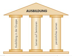 2 Säulen der Ausbildung